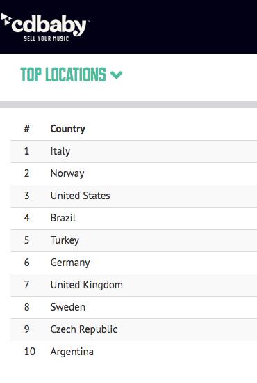 statistiche musica #3 -2 Top Locations - Giuliano Perticara blog