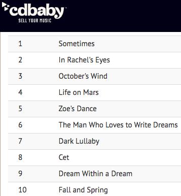 statistiche musica #5 su Spotify